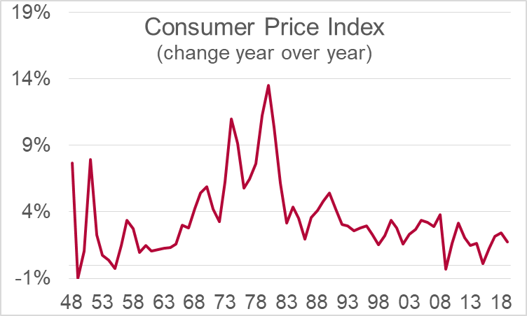 U.S. producer price index rises 0.2% in July | 9 August 2019