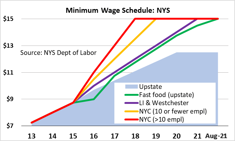 New data on the minimum wage