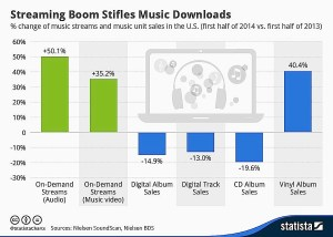 Statista Chart - Streaming Music, Vinyl, Downloads and CD Sales in Mid-2014