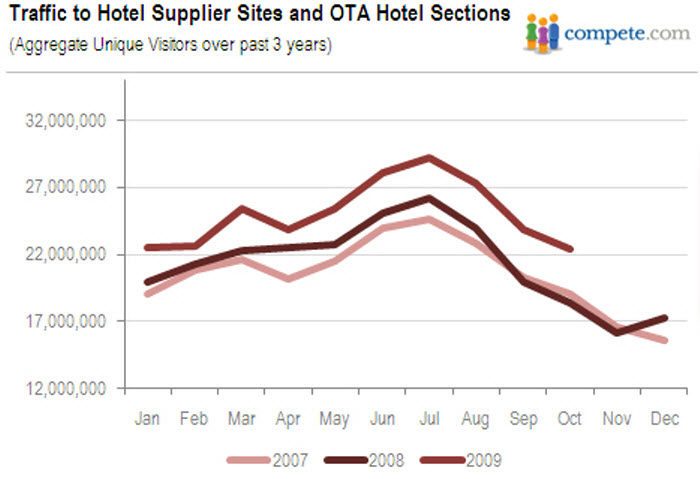Compete Traffic to Hotel Supplier and OTA Hotel Sections
