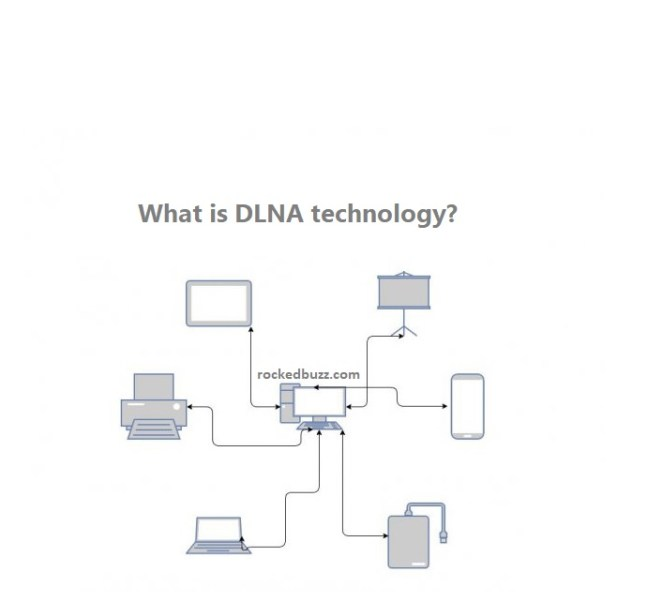 What is DLNA technology?