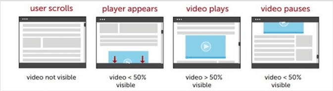 intext video ads