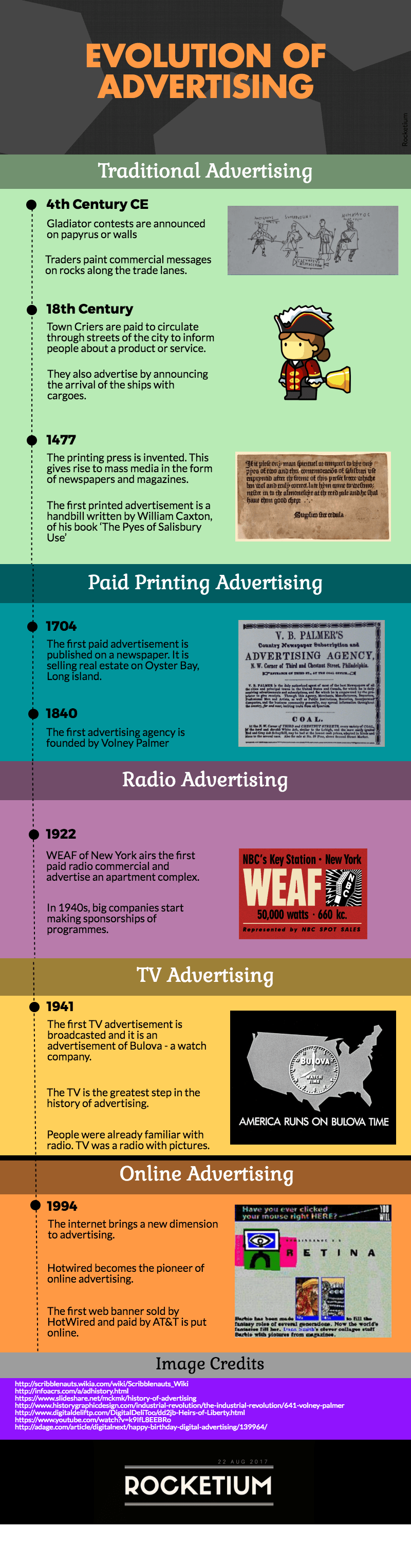 infographic evolution of advertisements Rocketium
