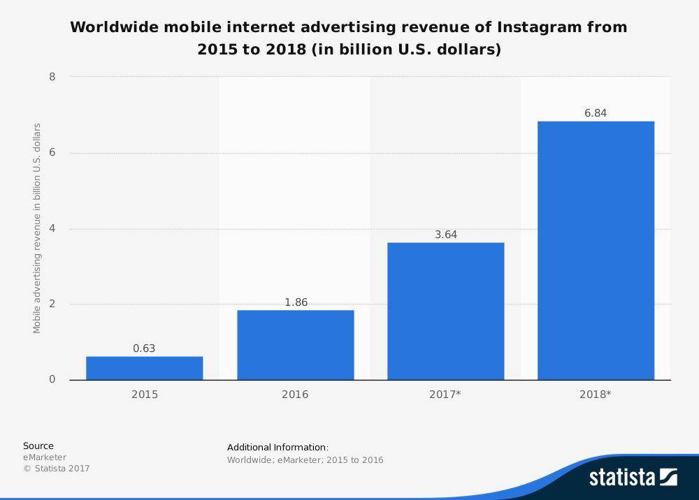 instagram video ads revenue from mobile - statistia