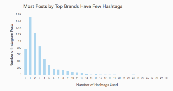 hashtags used by brands and businesses for instagram video ads