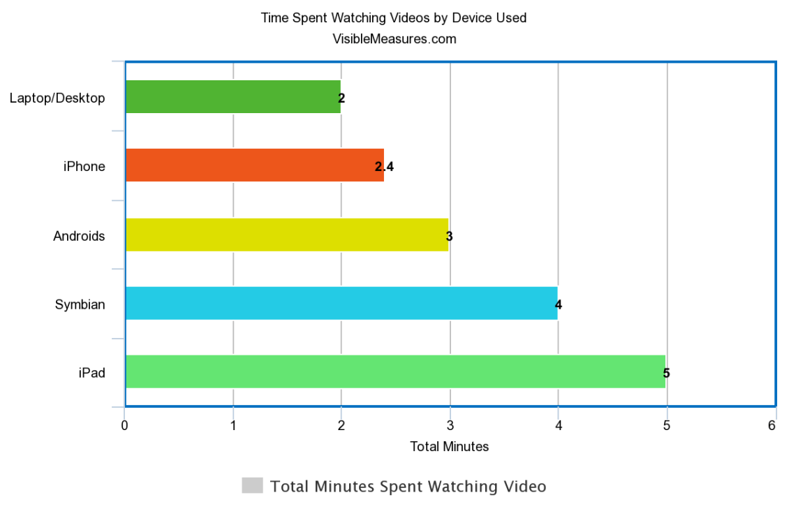 Time spent watching video