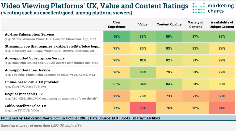 Value of content rankings on video viewing platforms