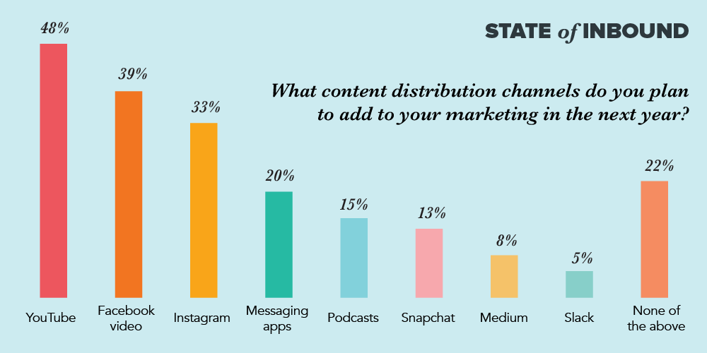 State of content distribution across channels