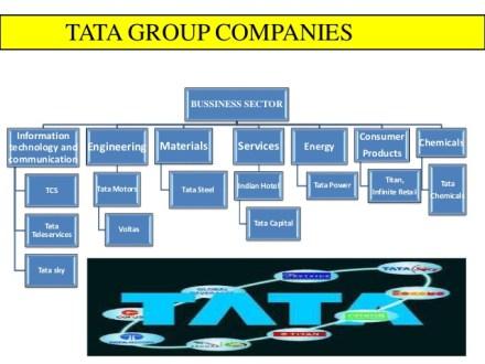 presentation-tata-groupanalysisgroup-pptby-mohammed-saqib16yacmd114-1st-sem-mba201617-presidency-college-bangalore-8-638