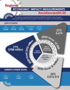 Rockforward2020 Progress 2017 - Rockforward20/20