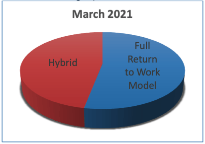 Hybrid or Full Return to Work - Manufacturing Survey Results - Rockford IL