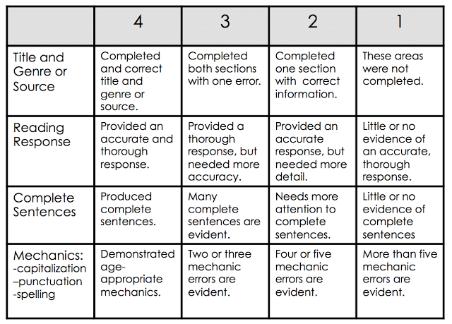 Reading Response Example