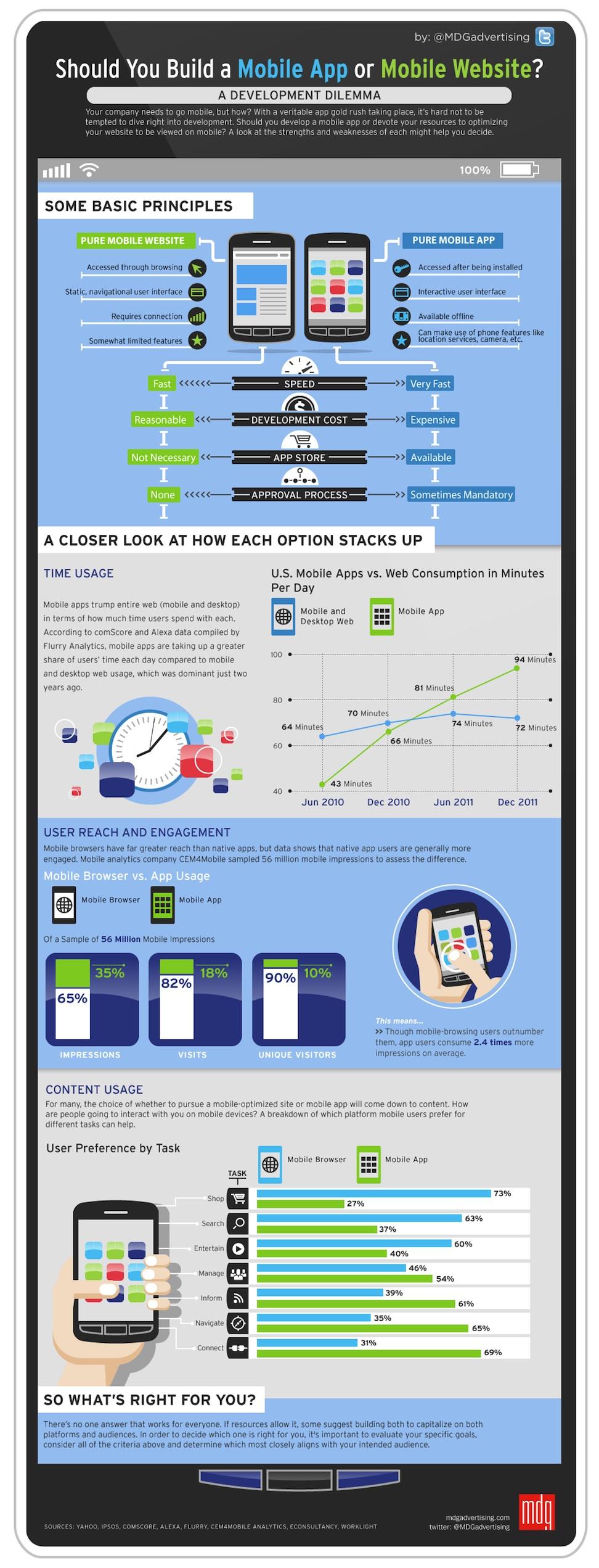 Mobile Site vs App