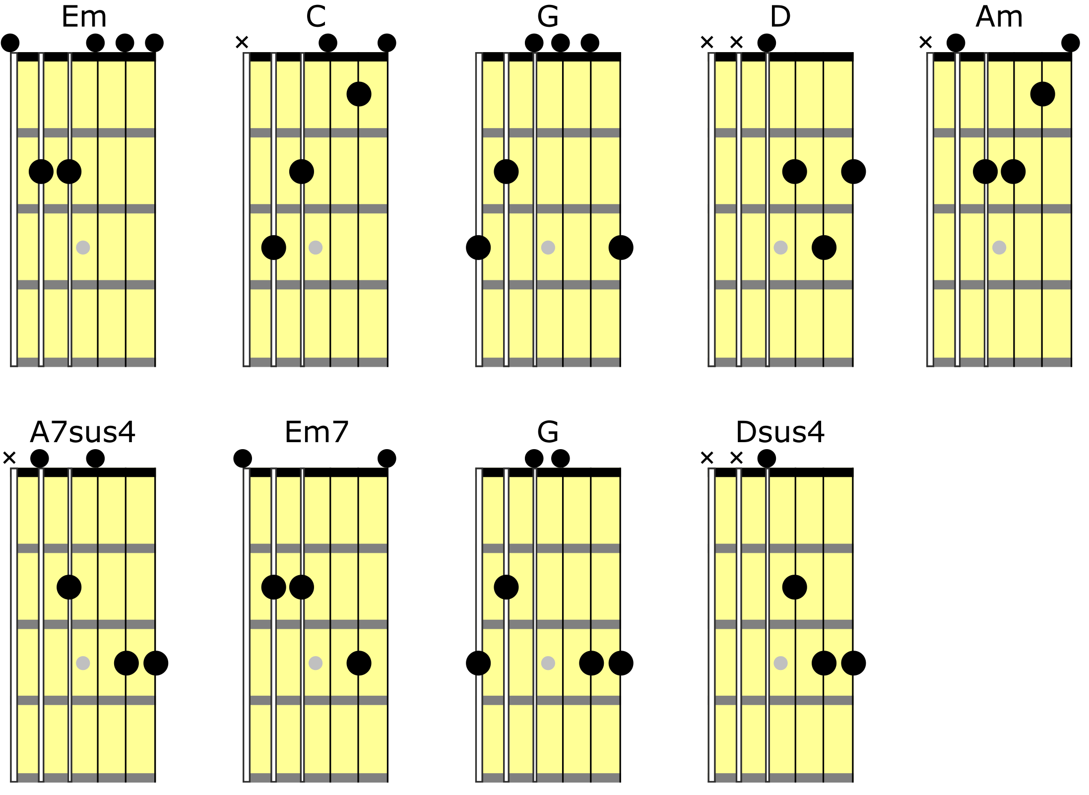 B Flat On Guitar Finger Placement