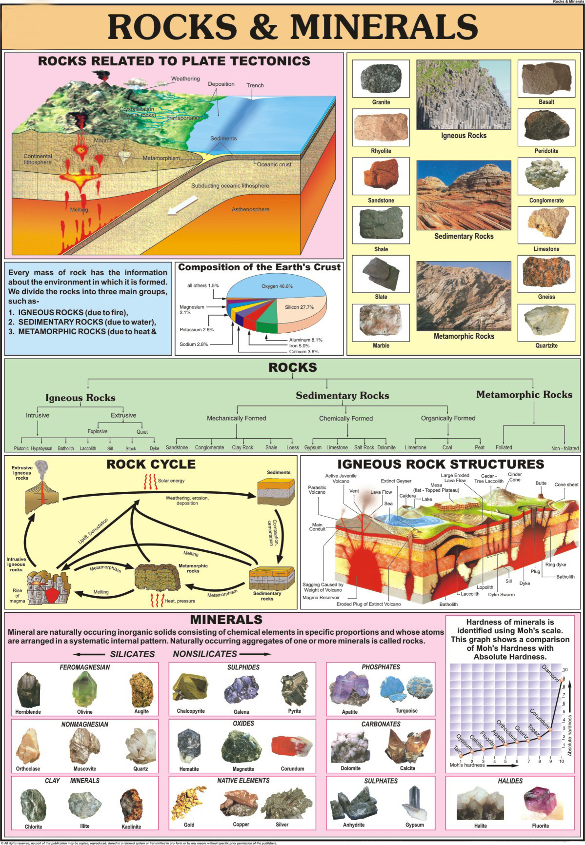 Manufacturers Of Geology Charts Rocks Amp Minerals Gc05 In