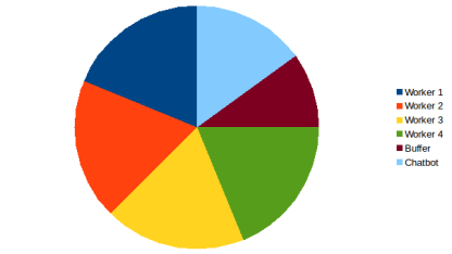pie chart with chatbot