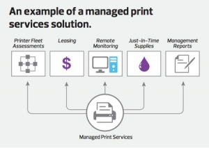 Xerox Managed Print Services