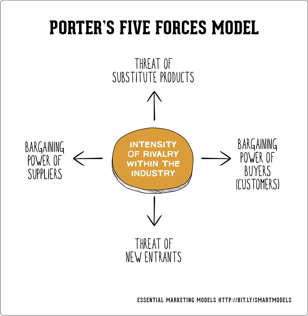 Le Meilleur How To Use Porter S Five Forces Model Ce Mois Ci