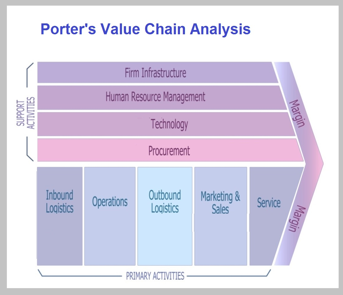 Le Meilleur Porters Value Chain Approach Business Diagrams Ce Mois Ci