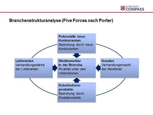 Le Meilleur Porter Five Forces Analysis On Electronic Industry Term Ce Mois Ci