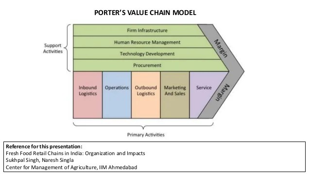 Le Meilleur Porter's Value Chain Food Retail 2 Ce Mois Ci