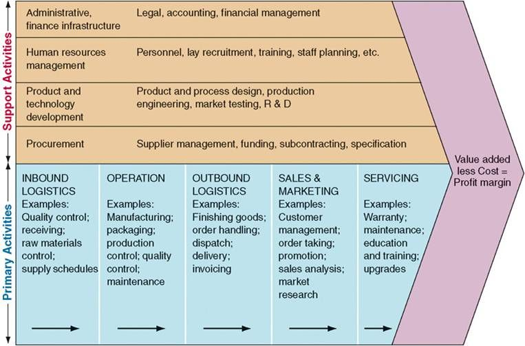 Le Meilleur Analysis The Value Chain Porter Model Example Logistics Ce Mois Ci