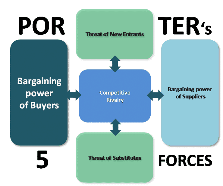 Le Meilleur Bargaining Power Of Buyers Porter's Five Forces Model Ce Mois Ci