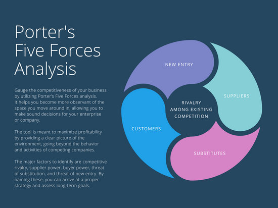 Le Meilleur Dark Blue Porter S Five Forces Analysis Chart Templates Ce Mois Ci