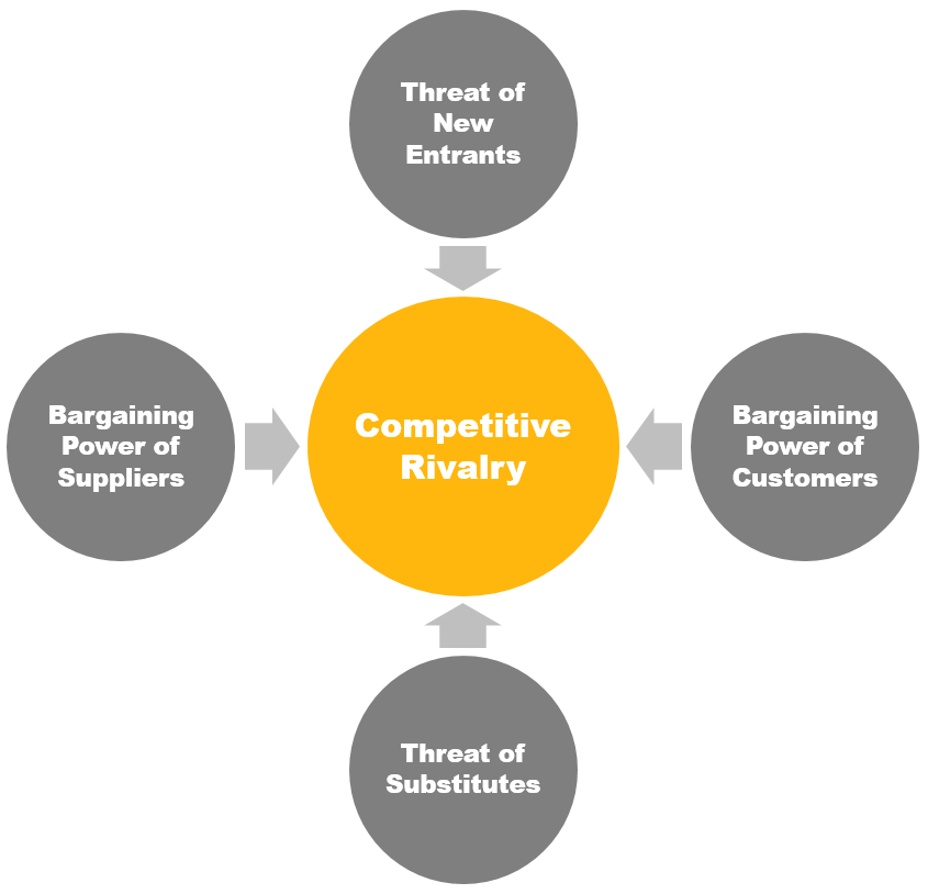 Le Meilleur Five Forces Of Porter Framework Analyse The Industry Ce Mois Ci