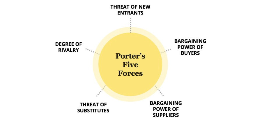Le Meilleur How To Use Porter's 5 Forces The Right Way – Sulabh Gupta Ce Mois Ci