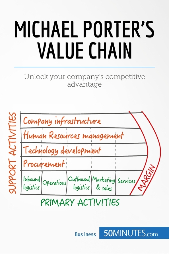 Le Meilleur Michael Porter S Value Chain » 50Minutes Com Knowledge Ce Mois Ci