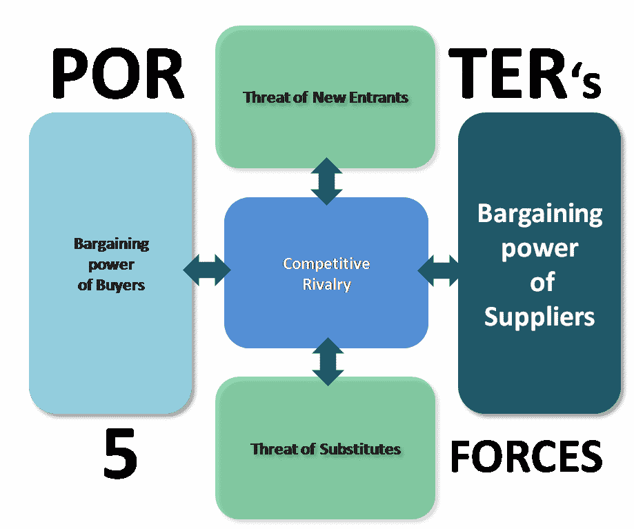 Le Meilleur Bargaining Power Of Suppliers Porter S Five Forces Model Ce Mois Ci