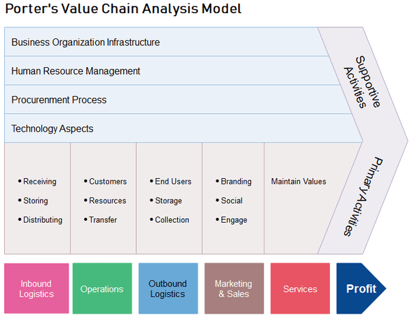 Le Meilleur Porter Value Chain Analysis Example Ce Mois Ci