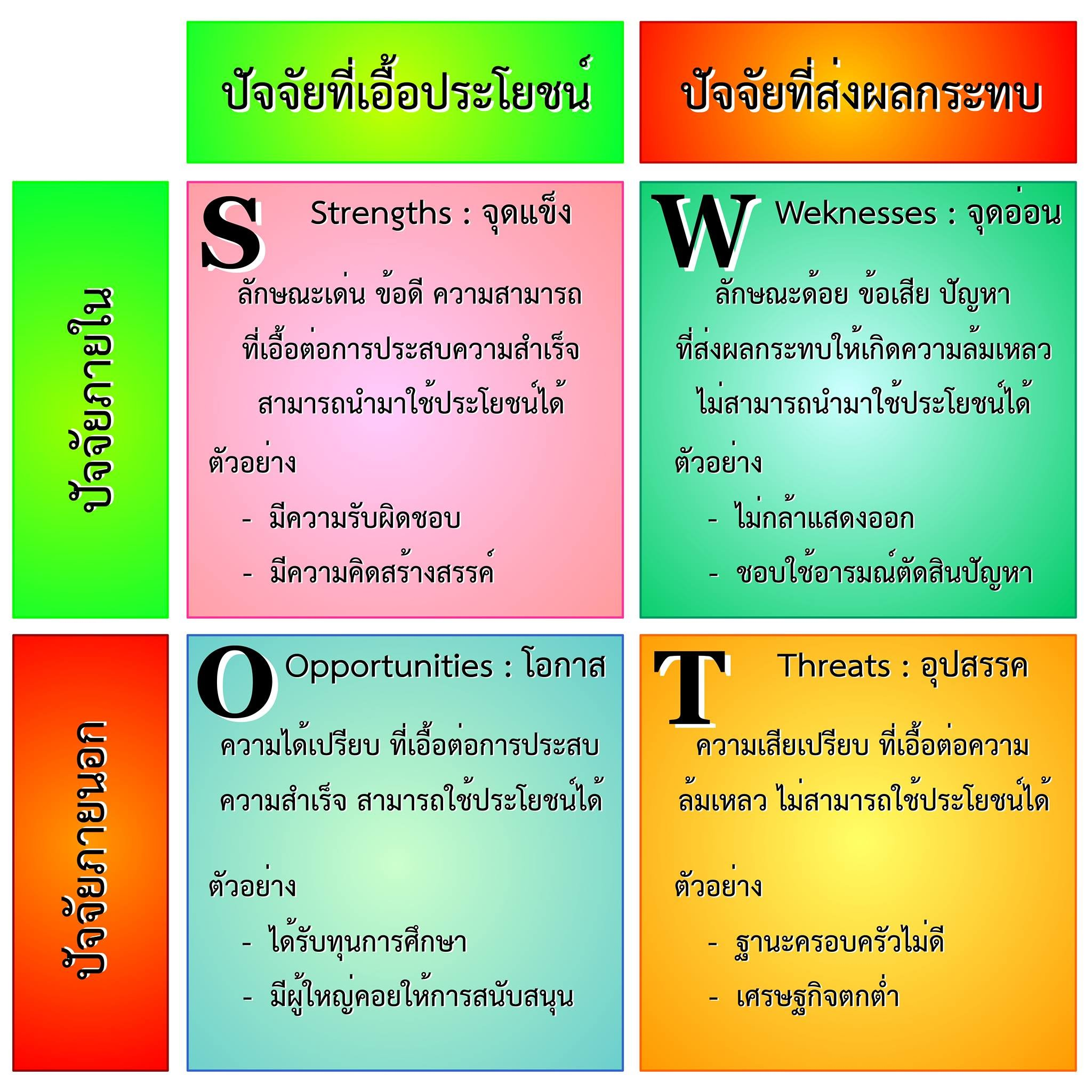 Le Meilleur องค์ความรู้ Swot Tctknowledgemanagement Ce Mois Ci
