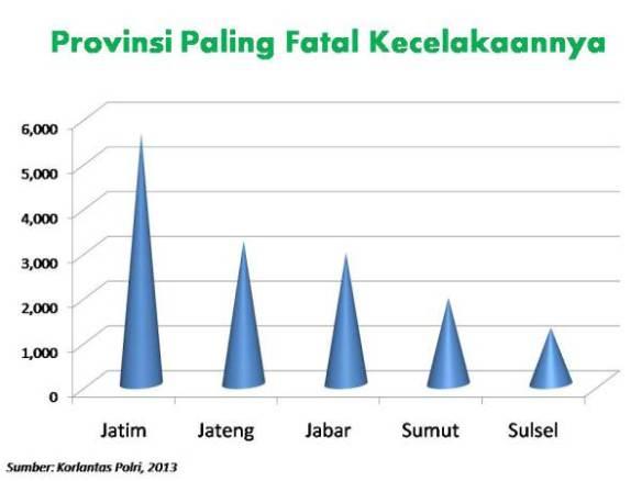 provinsi-terfatal-2013