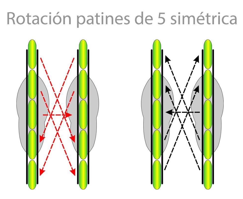 rotacion de ruedas de patines de 5 ruedas