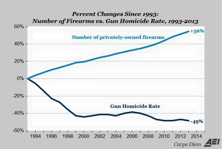 Percent Changes - Number of Firearms vs Gun Murder Rate