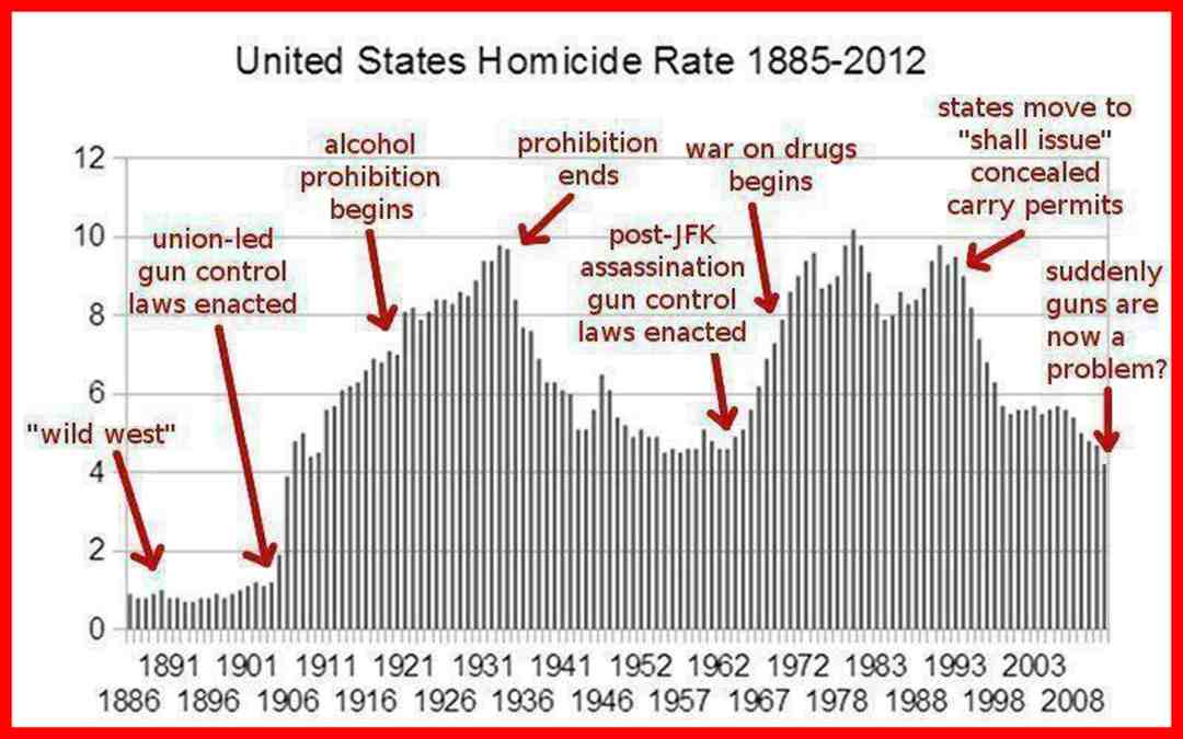 Gun Control Laws vs. Homicide Rate