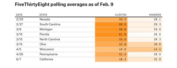 FiveThirtyEight Democrat Primary Polling Averages as of Feb. 9, 2016