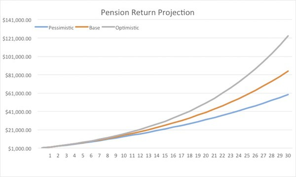 Pension Return Projection