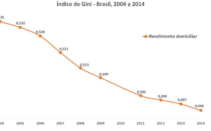 Brazil GINI