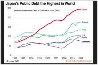Japan's public debt is in uncharted waters for the world.