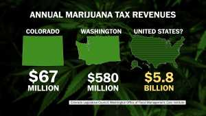 colorado-marijuana-tax-hbtv-hemp-beach-tv