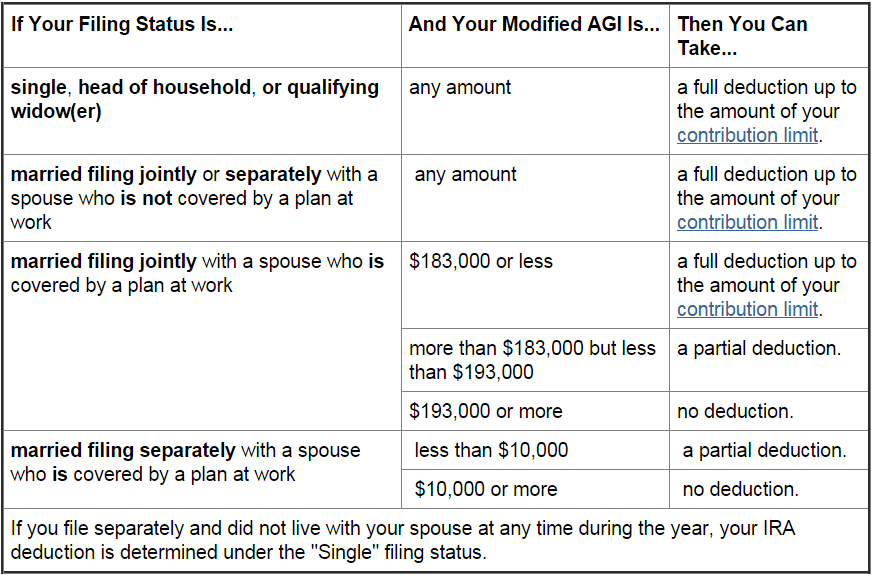 Avoid Paying Double Tax On Ira Contributions