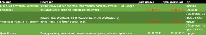 Мероприятия Москвы в июне