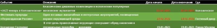 Мероприятия Москвы в январе