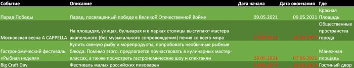 Московские фестивали мая