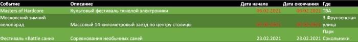 февральские фестивали Москвы