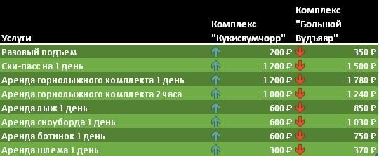Сравнение цен горнолыжных комплексов Хибин.