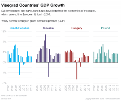 visegrad-countries-gdp-growth (1)